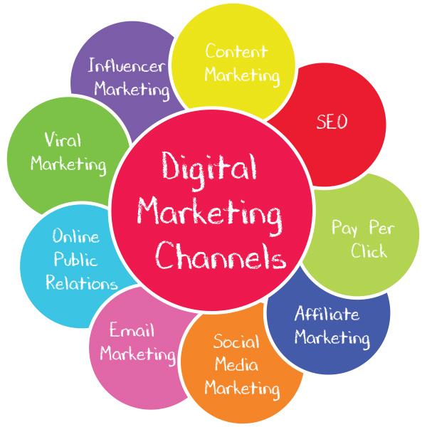 Understanding the Main Channels in Digital Marketing: A ...  Digital Marketing Channels