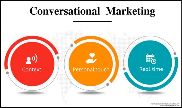 Marketing Trends in Conversational Marketing