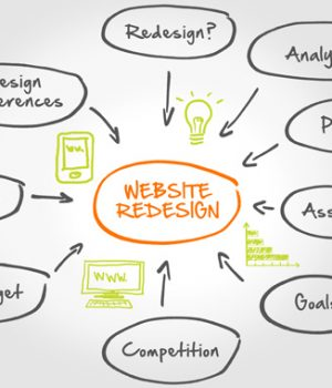 Steps For Planning A New Business Website