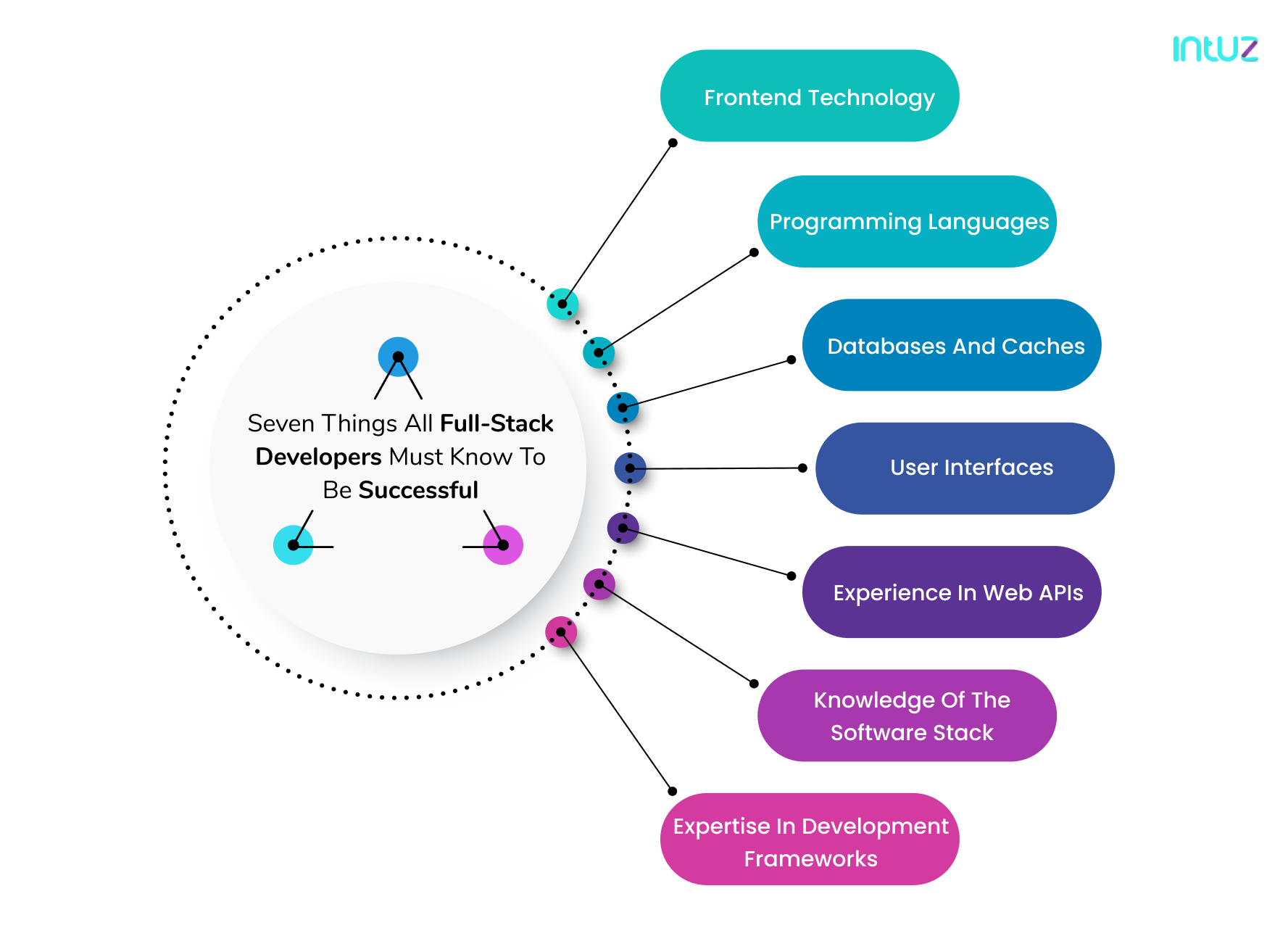 Seven things all full-stack developers must know to be successful