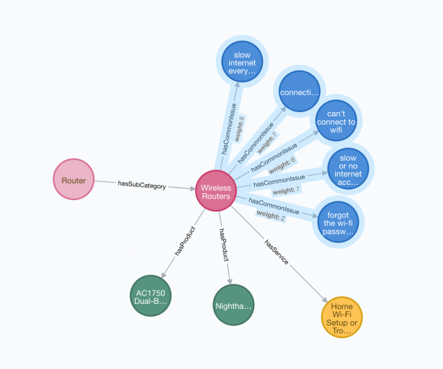 Knowledge Graph Software