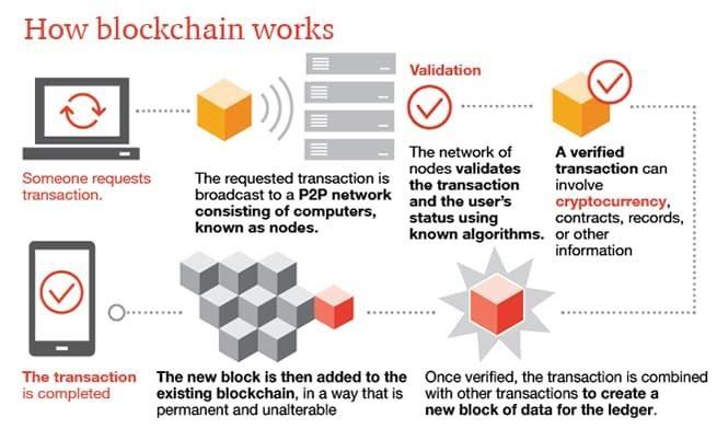 blockchain-infrastructure
